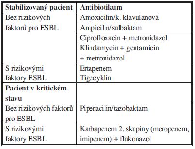 Doporučení pro empirickou terapii komunitní extrabiliární sekundární peritonitidy Tab. 7: Recommendations for antimicrobial therapy for community-acquired extrabiliary IAI.