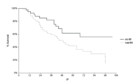 Kaplanova-Meierova křivka přežití – Multidrug Related Protein 1 (MRP1) MRP1 ≤ 85 % versus > 85% (p = 0,026)