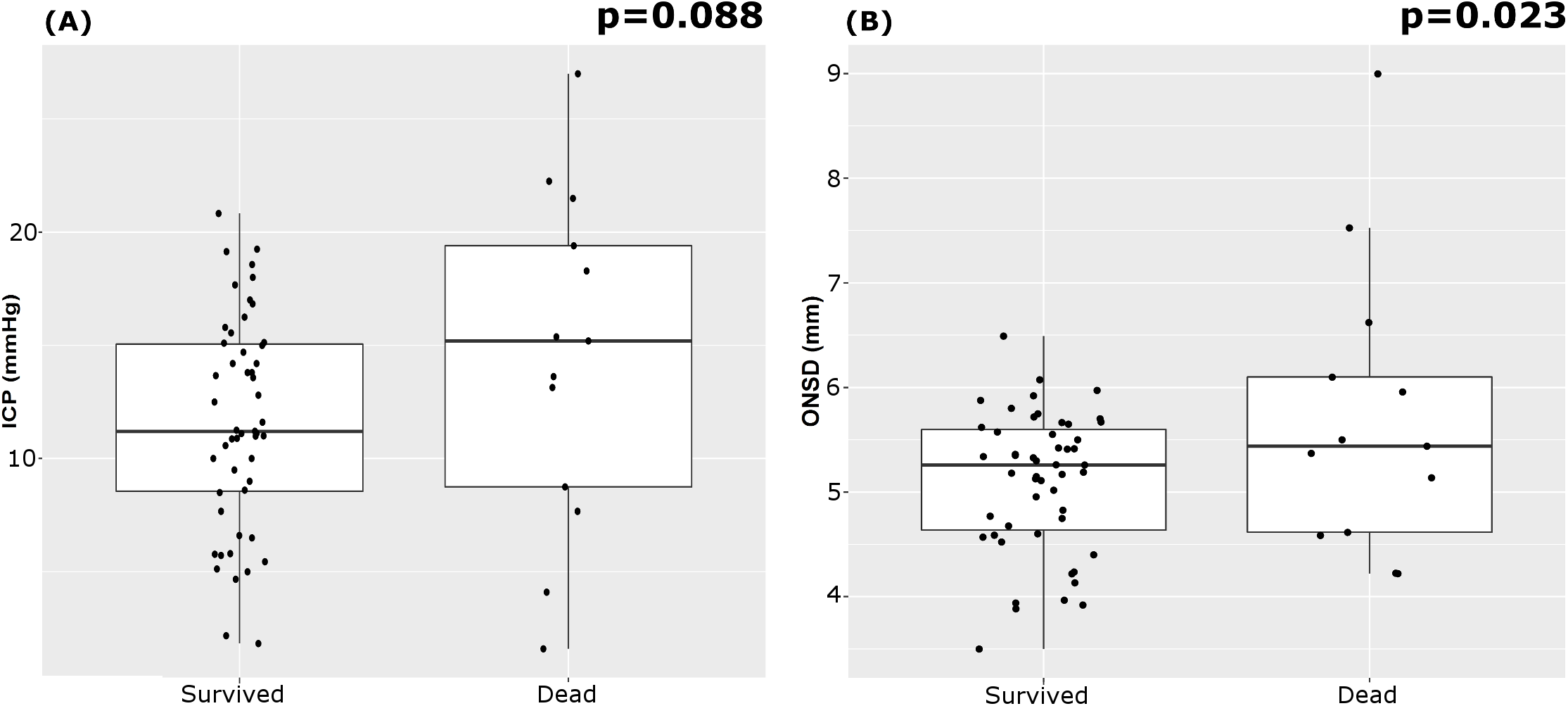 Boxplots of the analysis of variance of ICP and ONSD between patients who survived and those who died.