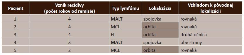 Počty recidív v závislosti od lokalizácie podľa typu lymfómu