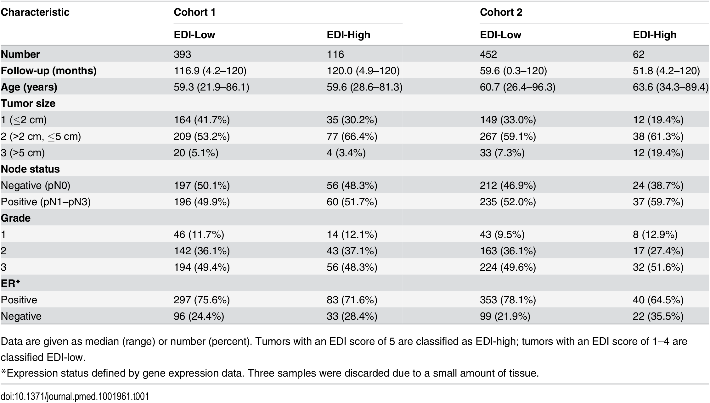 Distribution of EDI scores and clinicopathological characteristics in breast tumors.