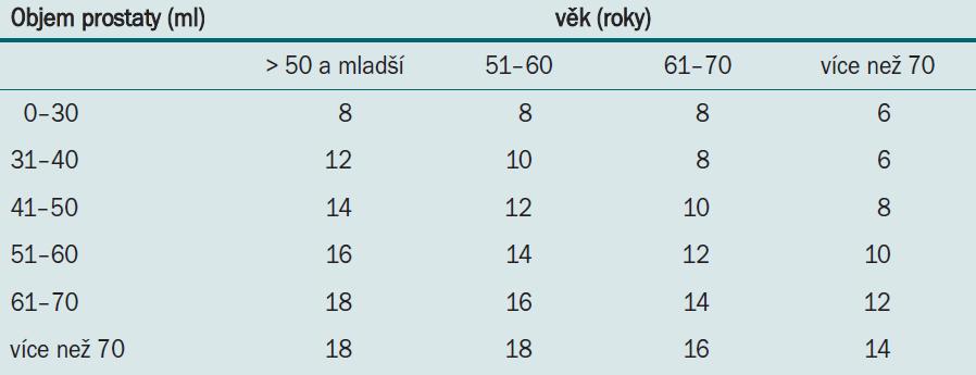Vídeňský nomogram: optimální počet bioptických vzorků v závislosti na věku pacienta a celkovém objemu prostaty u PSA v rozmezí 2–10 ng/ml.