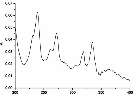 The absorption spectrum of pyrene (2 μmol/l) in aqueous solution at t = 22 °C