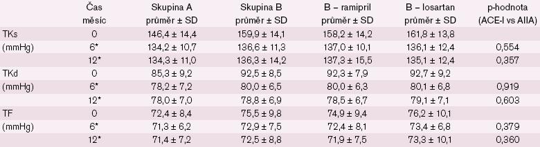 Změna systolického a diastolického tlaku a tepové frekvence u nemocných > 80 let. * statisticky významný rozdíl v časech 0 a 6/ 12 měsíců v rámci skupin A, B, B – ramipril a B – losartan (p < 0,05) kromě případů TF 0/ 12 skupina A (p = 0,107) a TF 0/ 12 B – losartan (p = 0,132).