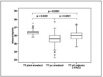 Změny tělesné teploty nemocných před anestezií, po ní a při předání z PACU na oddělení