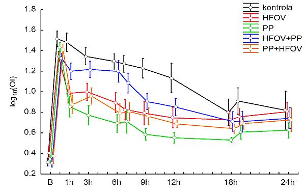 Průběh OI (log10 OI) v jednotlivých skupinách HFOV – vysokofrekvenční oscilační ventilace (High Frequency Oscillatory Ventilation; PP – pronační poloha (prone position)