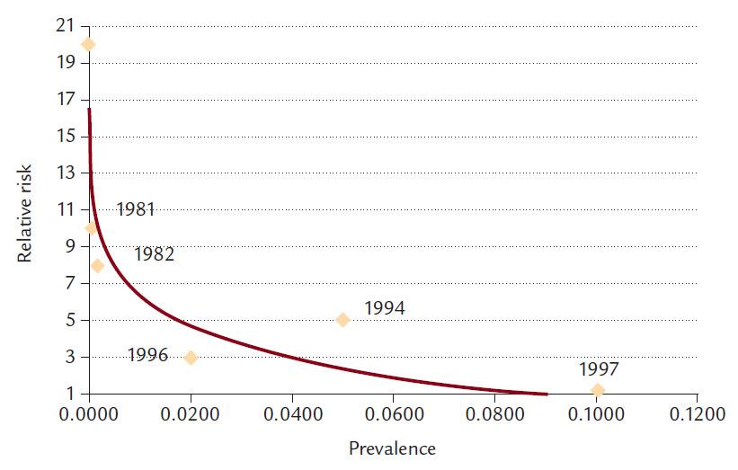 Grafické vyjádření prevalence a rizika jednotlivých trombofilních defektů s časovým vyjádřením doby objevení [1].