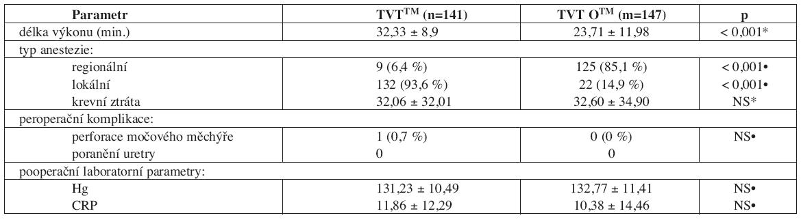 Vybrané operační a časné pooperační parametry v souboru žen s TVTTM/TVT OTM