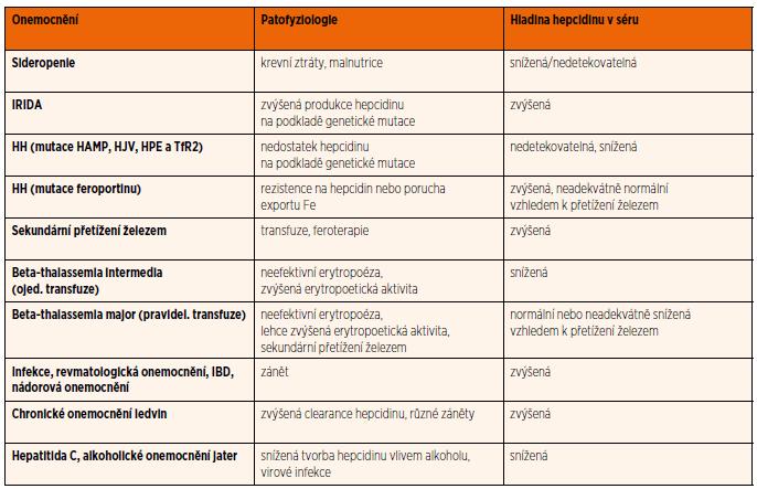 Přehled různých onemocnění ovlivňujících hladinu hepcidinu v séru (Upraveno dle: Ganz 2011).