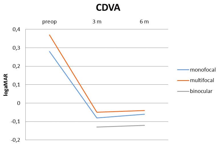 Průměrná monokulární CDVA (logMAR)