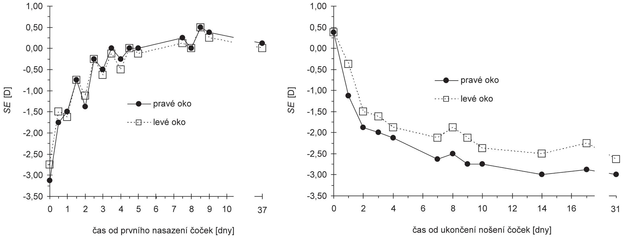 Závislost refrakce reprezentované sférickým ekvivalentem SE na čase měřená od prvního nasazení čoček (vlevo) a od ukončení nošení čoček (vpravo)