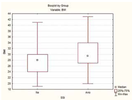 Infekce chirurgické rány v závislosti na BMI<br>