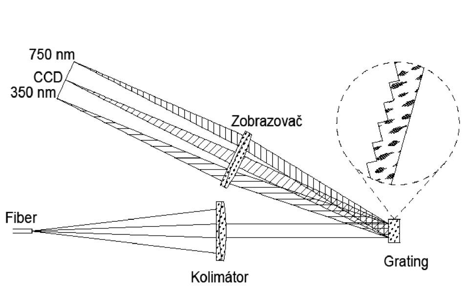 Optická schéma experimentálneho digitálneho spektrometra UM-ES600.