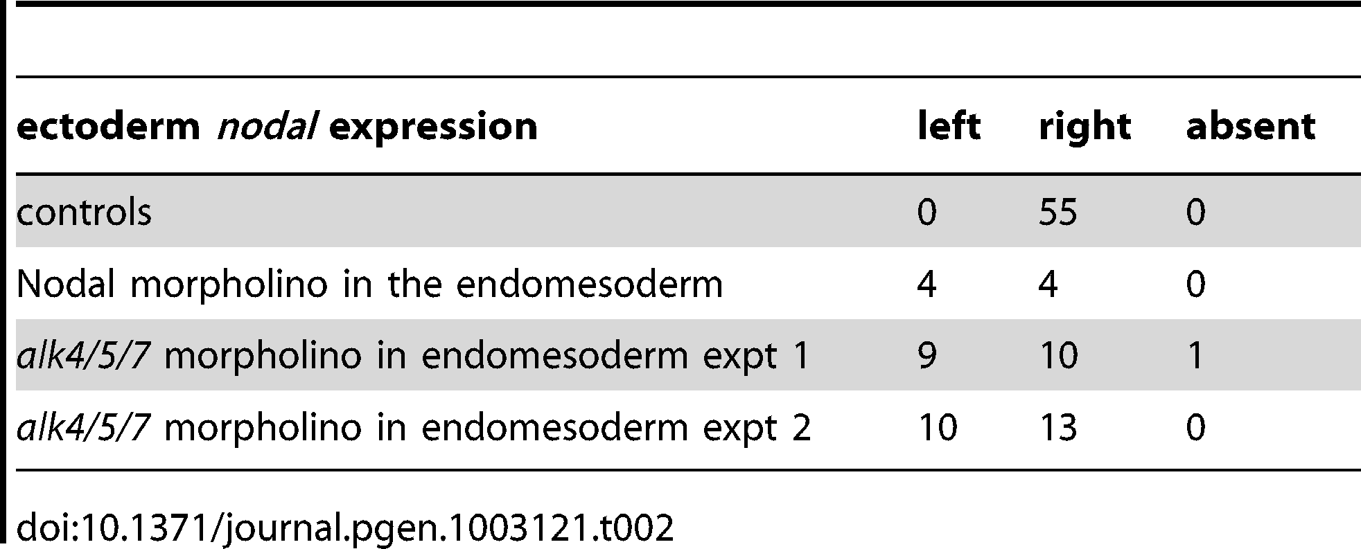 Sidedness of <i>nodal</i> expression in the ectoderm following inhibition of Nodal signaling in the endomesoderm.