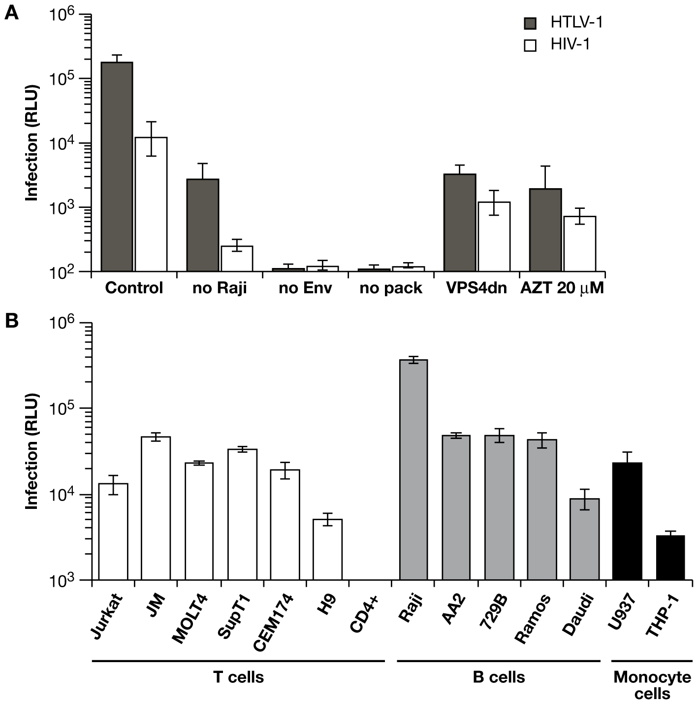 Characteristics of the replication dependent vectors in coculture infections.