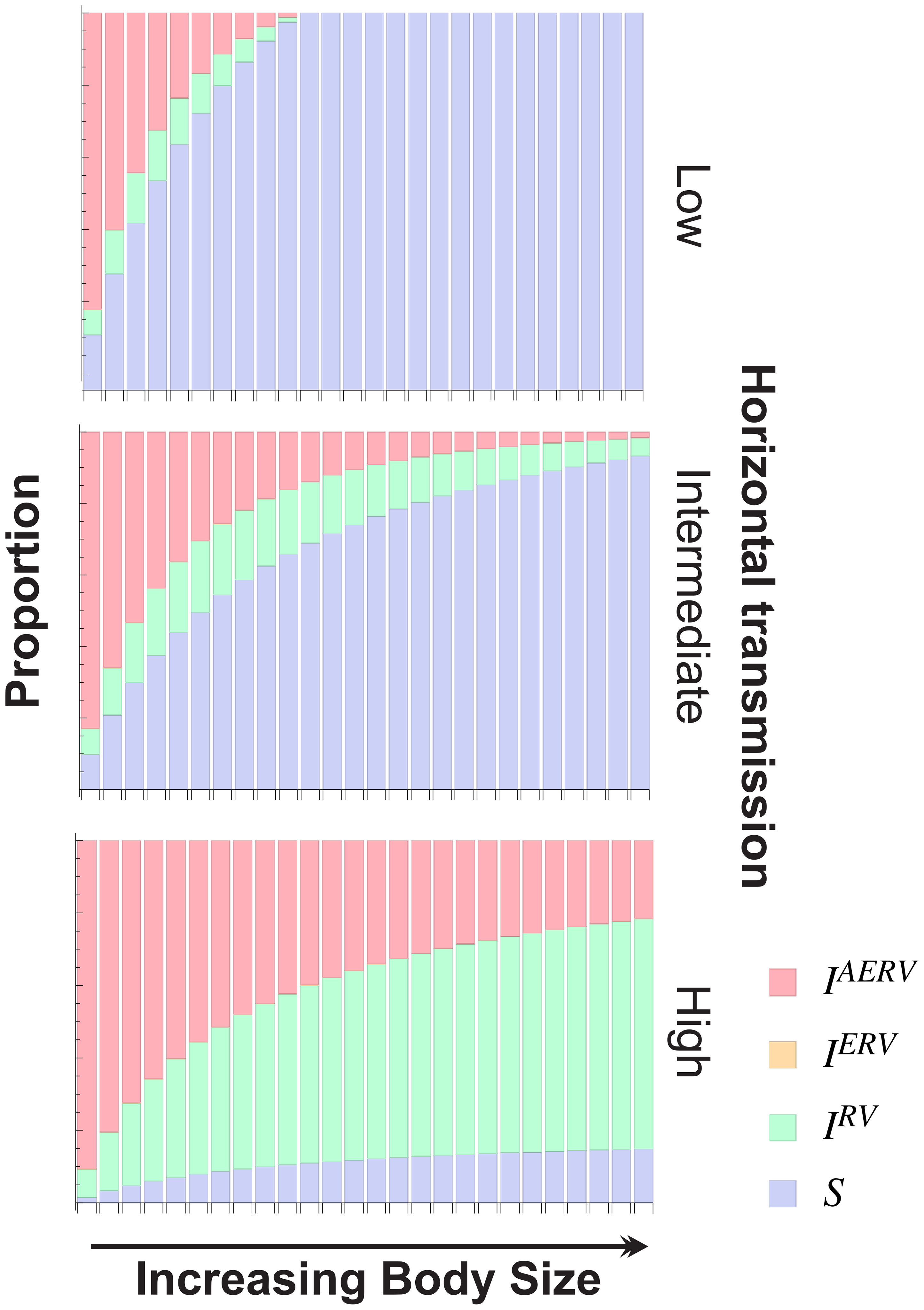 The effect of body size (B) for different horizontal transmission rates (<i>λ</i>) on the structure of the population at equilibrium.