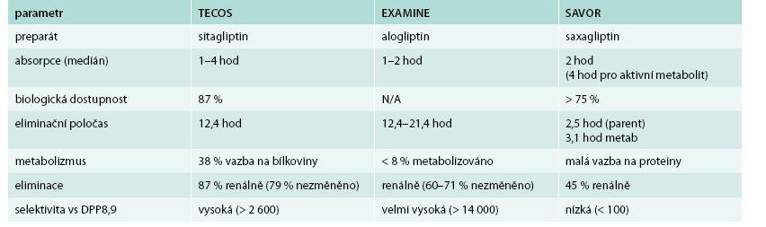 Srovnání farmakologických vlastností jednotlivých preparátů