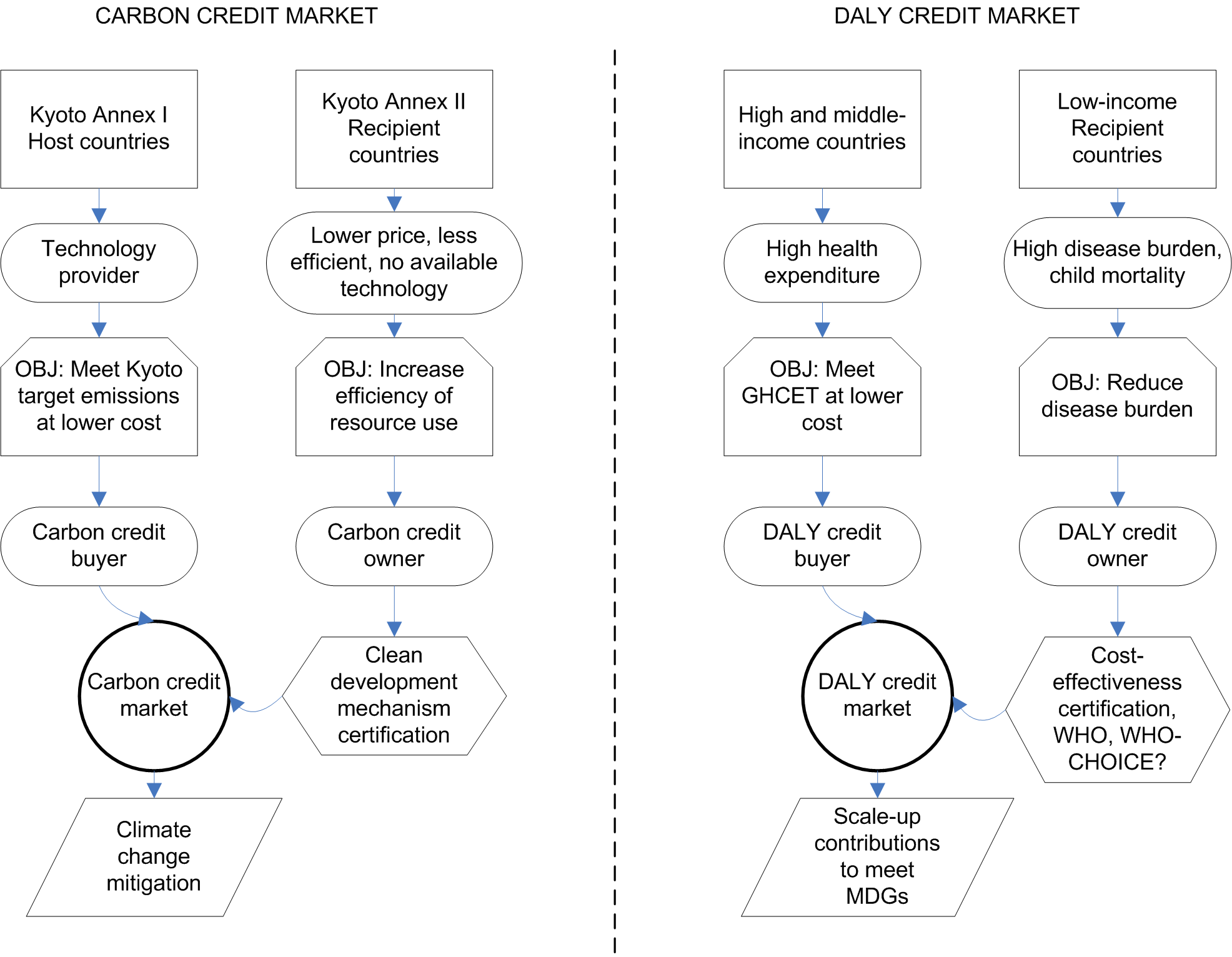 Conceptual comparison of carbon credit markets for the mitigation of climate change and the proposed DALY credit market to meet the health MDGs.