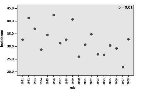 Graf 4f. Incidence Ca cervixu ve věkové skupině 75–79 let