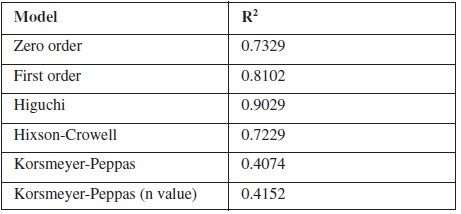 Determination coefficient (R2) of different kinetic models of F8