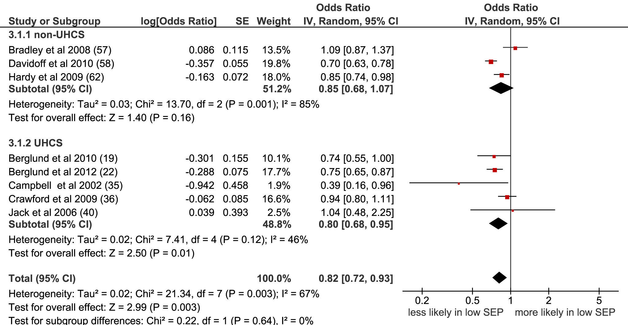 Meta-analysis of odds of receipt of chemotherapy in low versus high SEP.