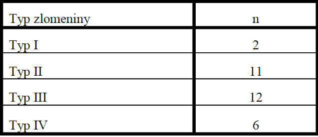 Rozdelenie zlomenín hlavičky radia sledovaného súboru podľa Masonovej klasifikácie, modifikovanej Brombergom a Morreyom
