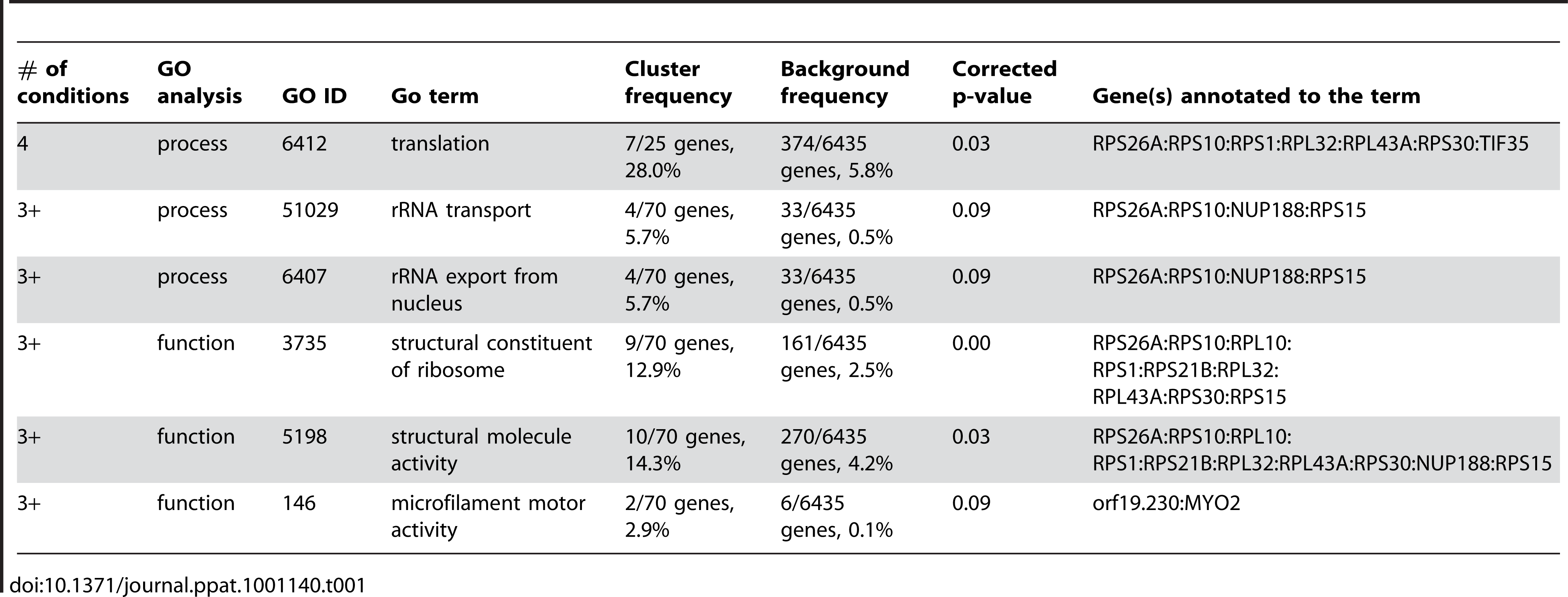 GO analysis of genes haploinsufficient in 3 or more media types.