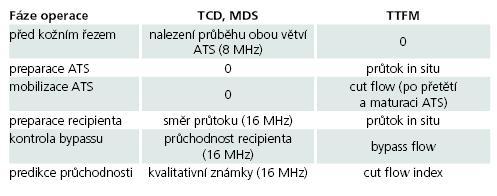 Protokol peroperačního užití MDS a TTFM při extra-intrakraniálním bypassu.