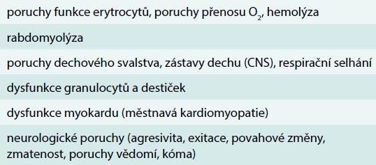 Klinické důsledky těžké hypofosfatemie