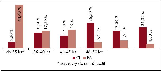 Rozvoj obtíží. PA – chronická pankreatitida, CI – jaterní cirhóza