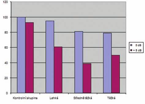 Větná srozumitelnost v hovorovém šumu – pacienti s binaurální korekcí.