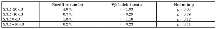 Srovnání provedené pomocí dvouvýběrového t-testu s nerovností rozptylů.