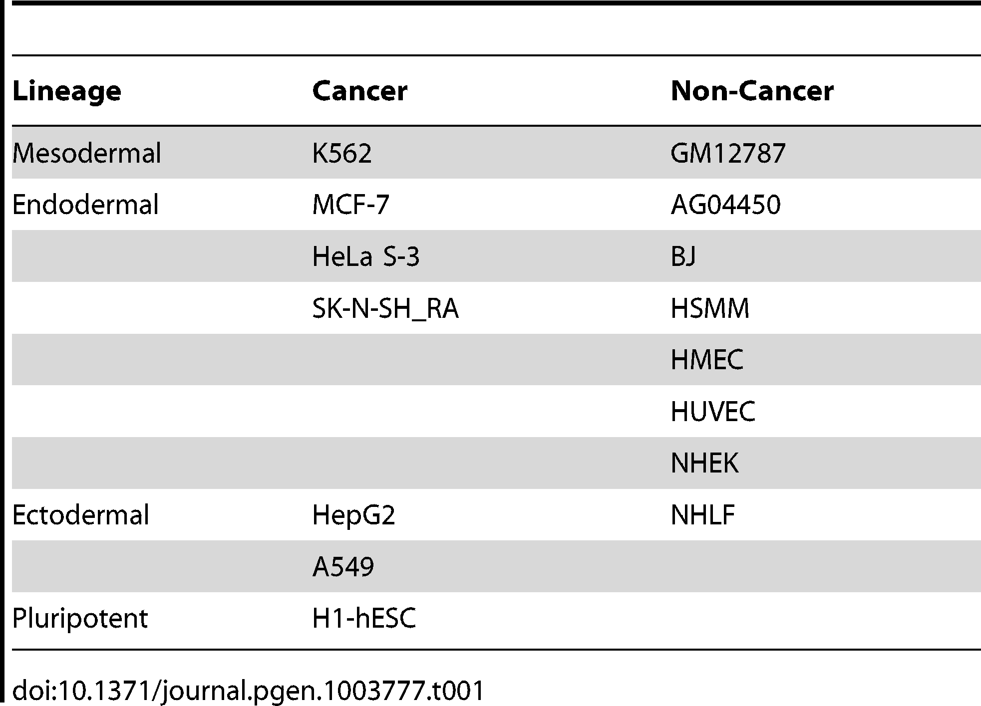 ENCODE cell types analyzed by lineage and cancer status.