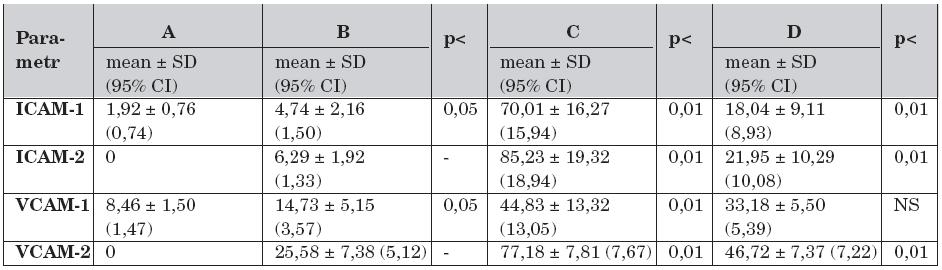 Solubilní adhezivní molekuly a rozdíly mezi skupinami A – D v průběhu studie (n = 30).
