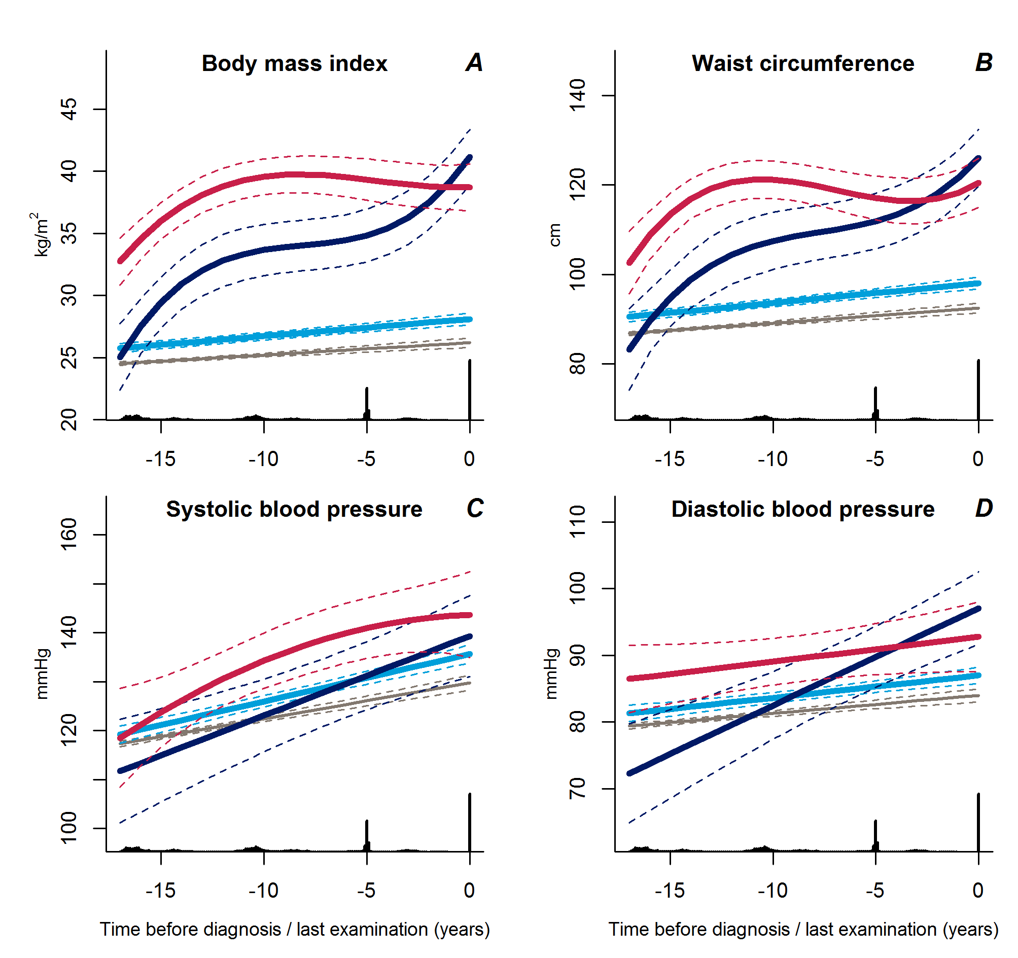 Trajectories for a hypothetical male of 60 years at time 0 of body mass index (A), waist circumference (B), systolic blood pressure (C), and diastolic blood pressure (D) from 18 years before time of diagnosis/last examination.
