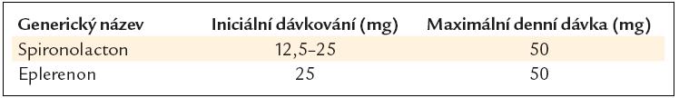 Doporučené denní dávky blokátorů receptorů pro aldosteron při chronickém srdečním selhání.