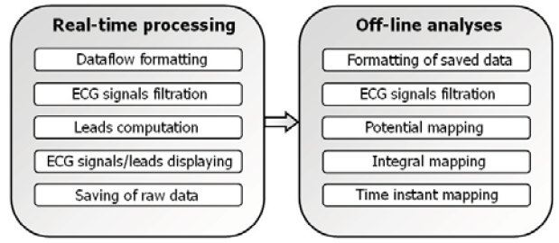 Fig. 1: Block diagram showing basic program modules of the BSP mapping system.