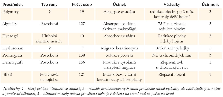 Metaanalýza publikovaných randomizovaných klinických studií zaměřených na účinnost lokálních prostředků hojení ran (upraveno dle 11).