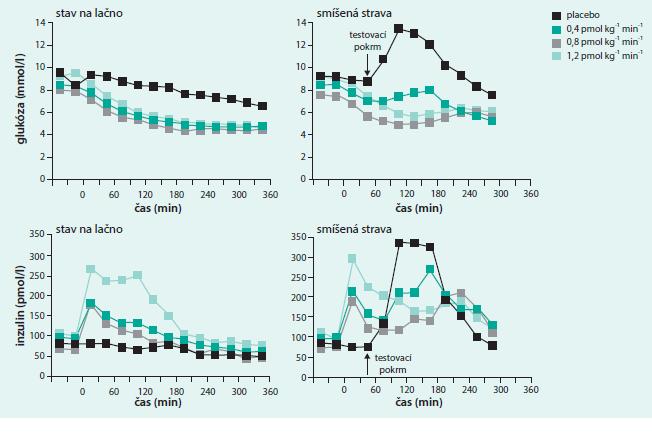 Graf. Inzulinotropní účinek GLP1. Upraveno podle [8].