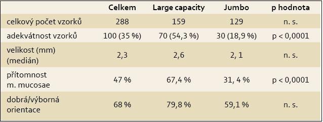 Hlavní výsledky studie, n (%). Tab. 1. Main study results, n (%).