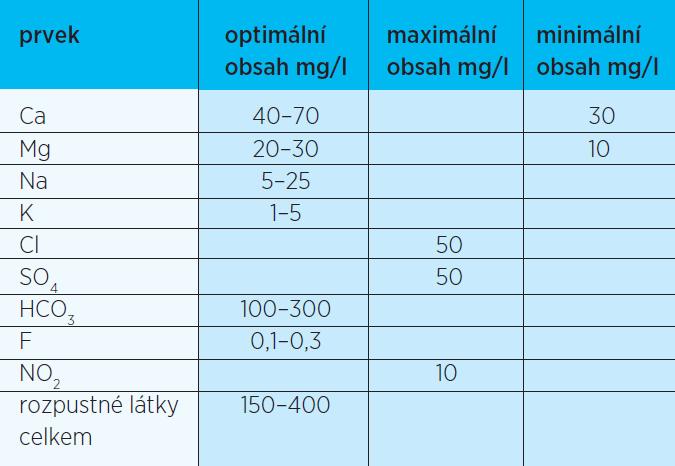 Optimální mineralizace dlouhodobě používaných vod doporučovaná Národním referenčním centrem pro pitnou vodu