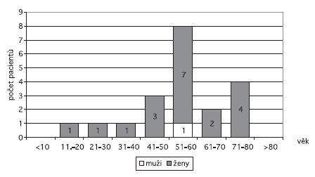 Primární simultánně provedené CDCR (20 pacientů/40 operací) – rozdělení pacientů dle věku a pohlaví