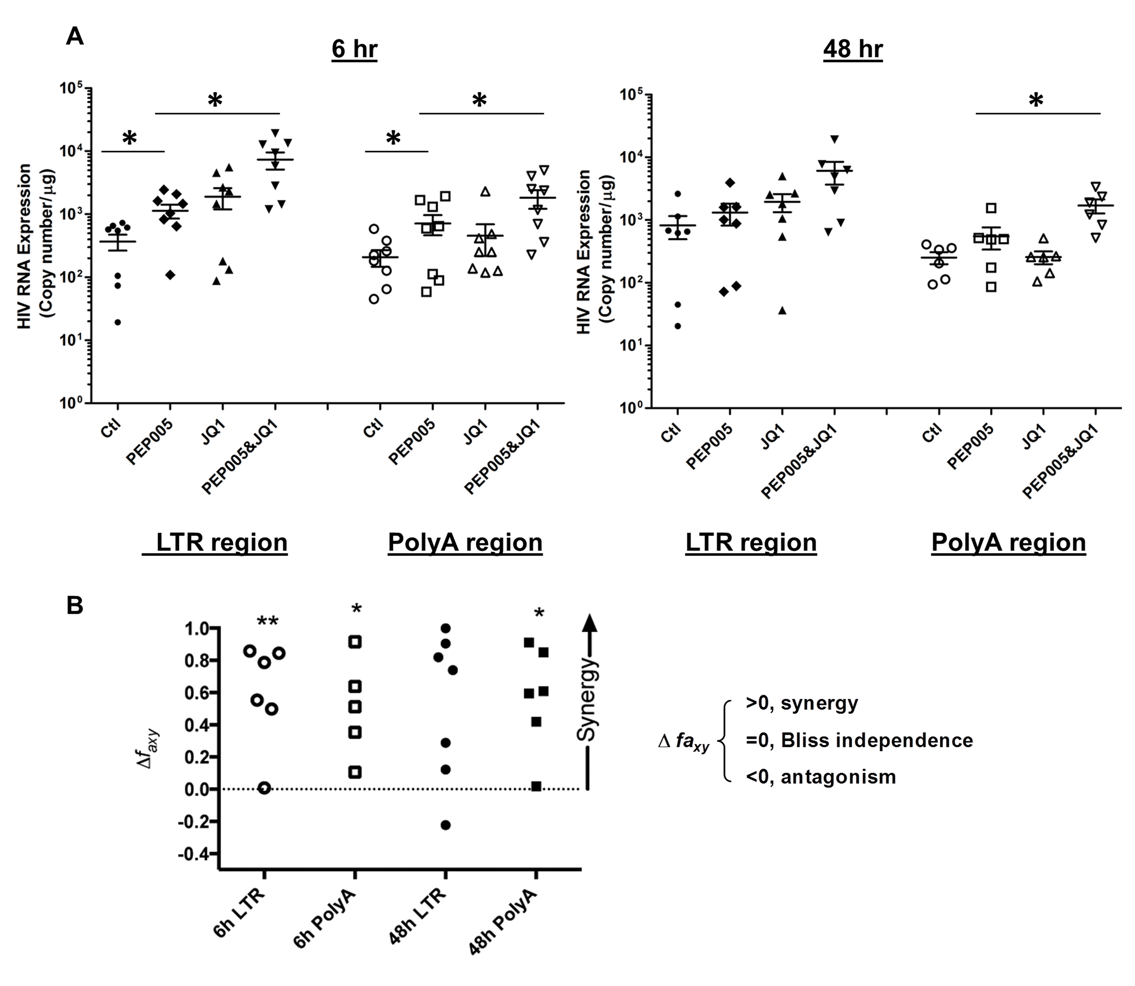 PEP005 and JQ1 synergistically induce HIV transcription in primary CD4+ T cells from HIV infected individuals on suppressive ART.
