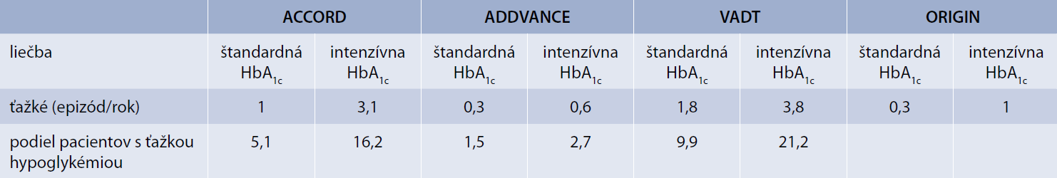 Výskyt ťažkej hypoglykémie u pacientov s DM2T
