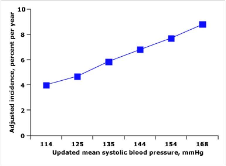 Riziko diabetických komplikací v závislosti na krevním tlaku [22]