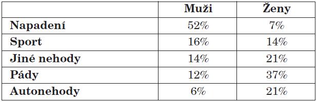 Procentuální zastoupení jednotlivých etiologických faktorů s ohledem na pohlaví.