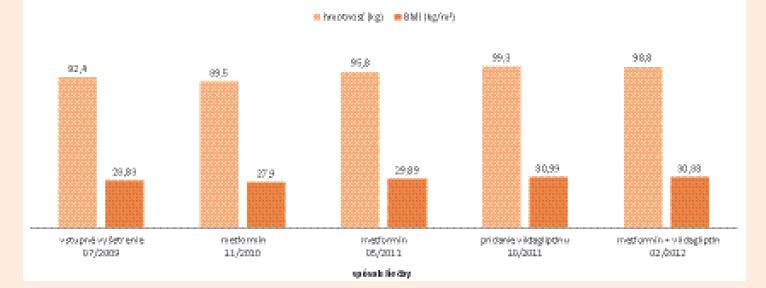 Telesná hmotnosť a index telesnej hmotnosti (BMI) pri liečbe metformínom a kombináciou metformín + vildagliptín v období od 07/2009 do 02/2012