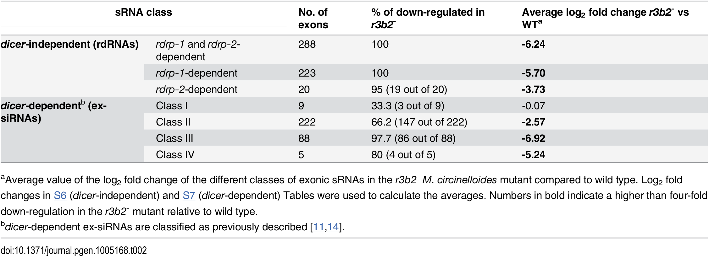 """Accumulation of different classes of exonic sRNAs in the <i>r3b2</i><sup>-</sup> mutant<em class=""""ref""""><sup>a</sup></em>."""