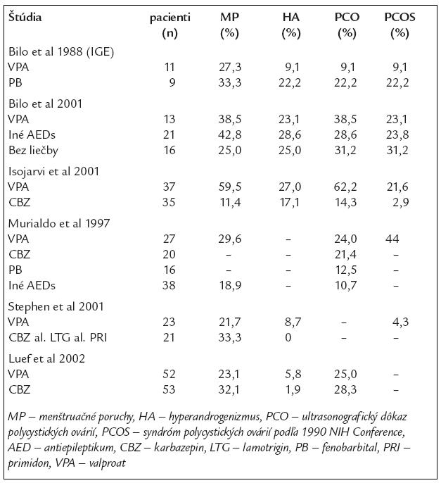 Prevalencia endokrinnej dysfunkcie u pacientiek s epilepsiou podľa AED [4].