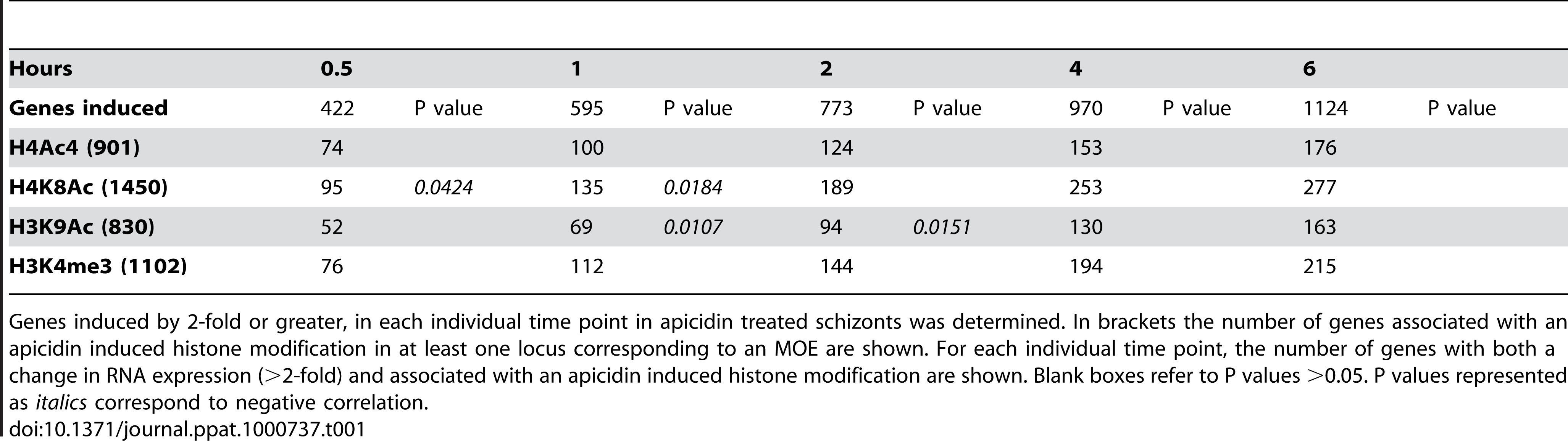 Association between the genetic loci with altered histone modifications and genes induced by apicidin.